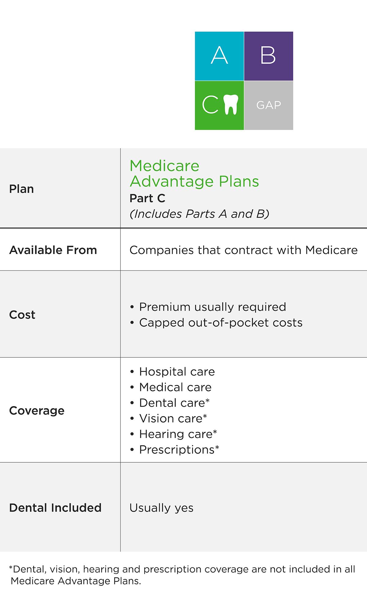 Medicare dental insurance coverage | Delta Dental