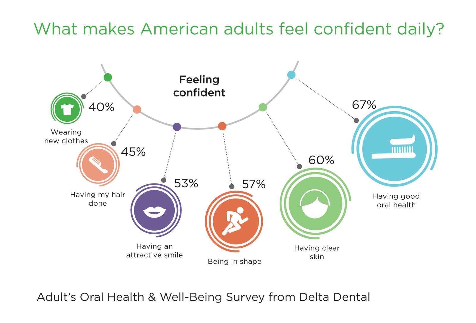 National Survey Good Oral Health Outperforms Clear Skin For Makin