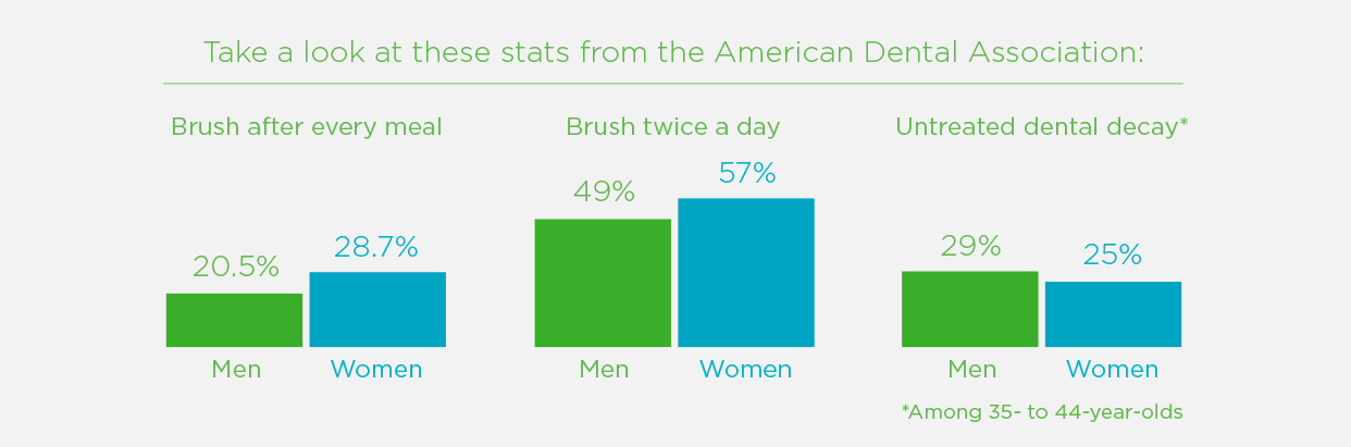Statistics from the American Dental Association: 20.5% of men brush after every meal, compared to 28.7% of women; 49% of men brush twice a day, compared to 57% of women; 29% of men have untreated tooth decay, compared to 25% of women. Study of adults ages 35 to 44.